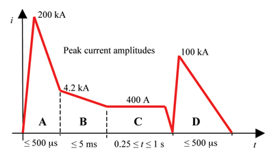 Figure4: Standardized current waveform components A, B, C and D