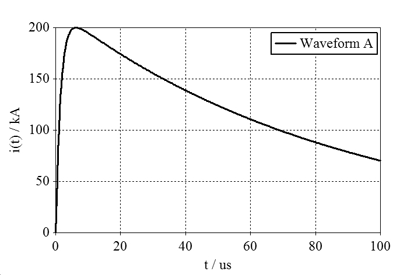 Figure5: Current waveform A as a function of time t