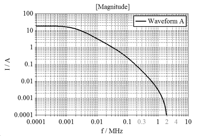 Figure6: Frequency spectrum of current waveform A