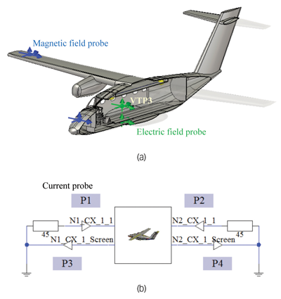 Figure8: Modified EV55 aircraft: a) EM field probes in 3D view, b) Current probes P1 – P4 in schematic view