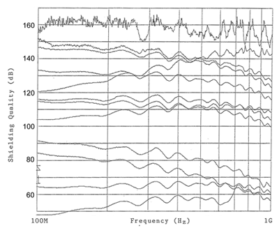 Figure1: The shielding test data of the various EMI gaskets on the market