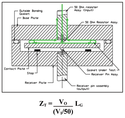 Figure3a: Transfer impedance test fixture, frequency range 10 kHz to 1 GHz