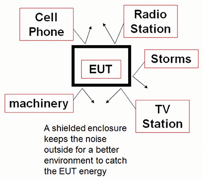 Figure1: A shielded room blocks the noise from outdoor sources of EM interference