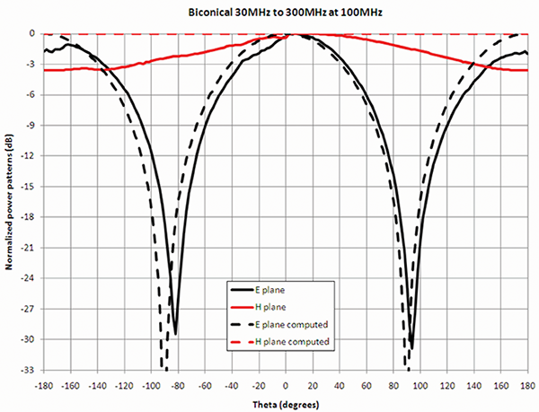 Figure10: Measured and computed patterns at 100 MHz