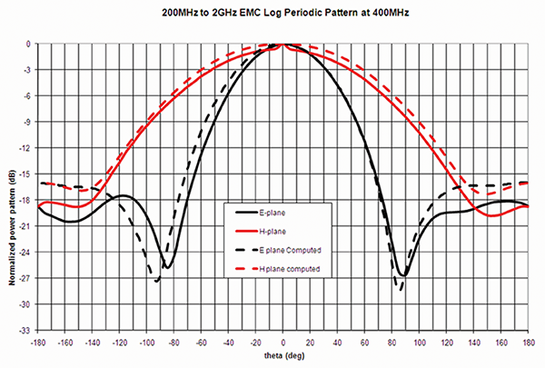 Figure12: LPDA measured and computed pattern at 400 MHz