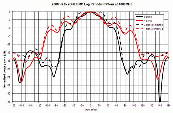 Figure13: LPDA measured and computed pattern at 1 GHz