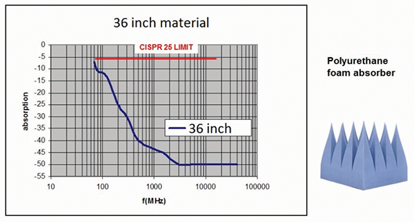 """Figure3: Typical performance of 36"""" polyurethane absorber material"""
