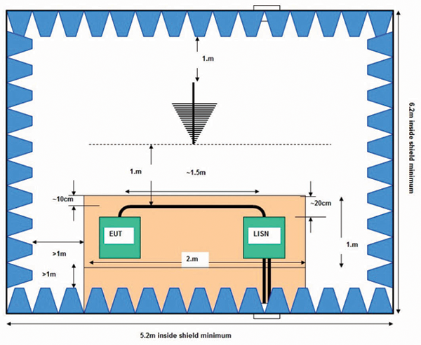 Figure7: Determining the length of the chamber for CISPR 25