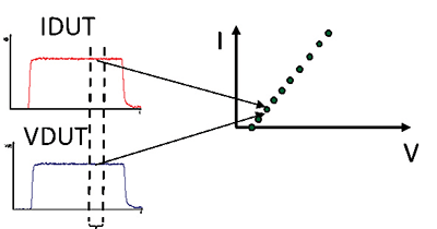 Figure 10: TLP test voltage and current waveforms during one pulse test