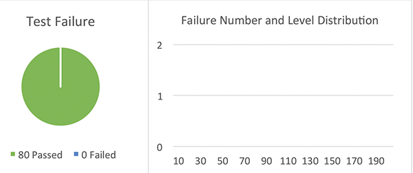 Figure13: Sample Set #5, failure rate @ high current TLP test