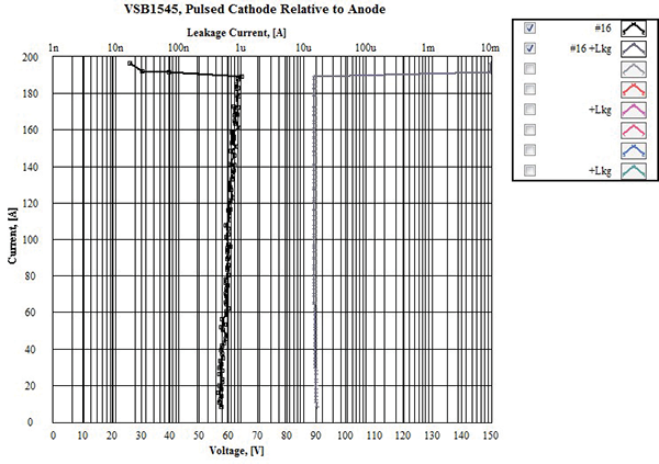 Figure14: Sample Set #3, dynamic IV and leakage current @ high current TLP test