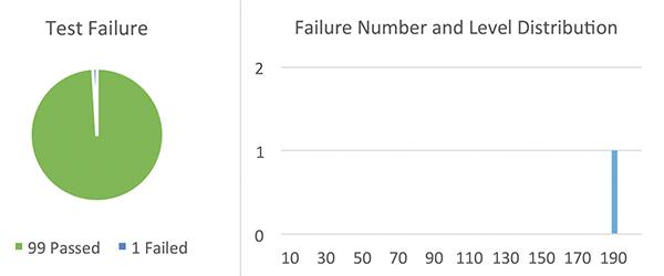 Figure15: Sample Set #3, failure rate @ high current TLP test