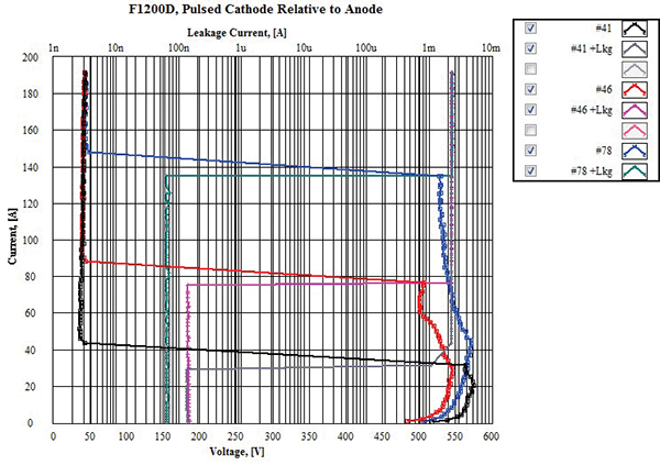Figure16: Sample Set #6, dynamic IV and leakage current @ high current TLP test