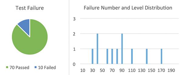 Figure17: Sample Set #6, failure rate @ high current TLP test