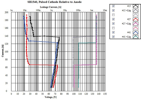 Figure18: Sample Set #4, dynamic IV and leakage current @ high current TLP test