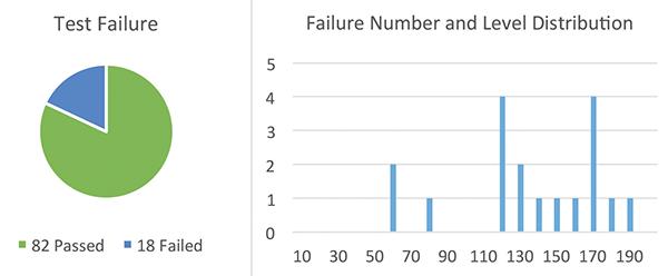 Figure19: Sample Set #4, failure rate @ high current TLP test