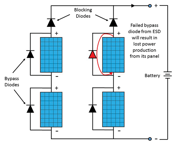 Esd Failure Analysis Of Pv Module Diodes And Tlp Test