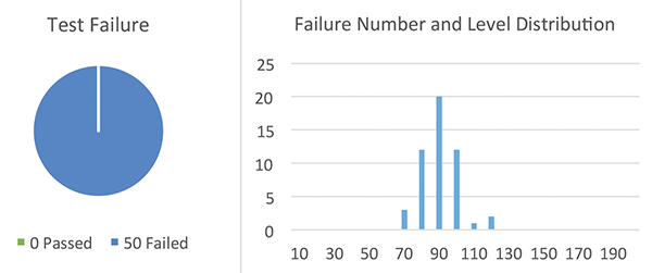 Figure21: Sample Set #2, failure rate @ high current TLP test