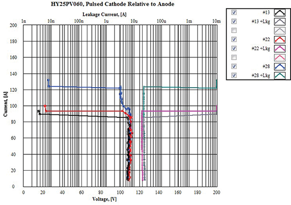 Figure22: Sample Set #1, dynamic IV and leakage current@ high current TLP test