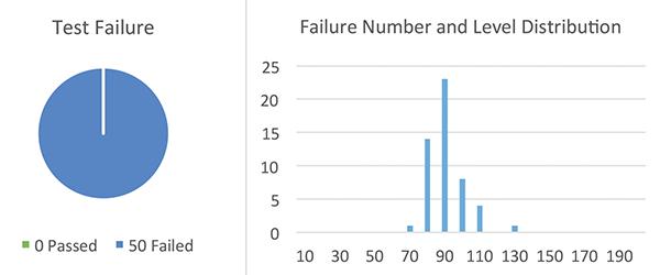 Figure23: Sample Set #1, failure rate @ high current TLP test