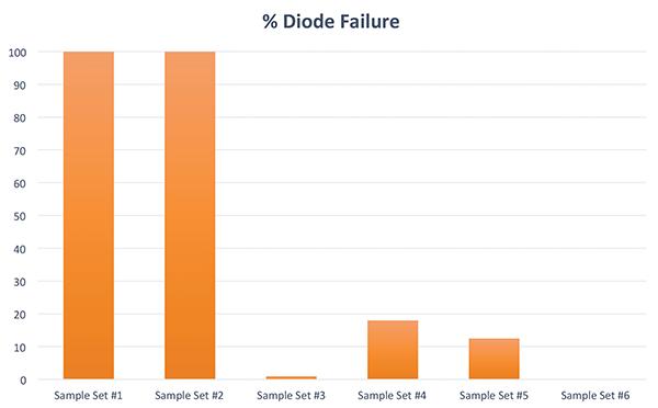 Figure24:  Diode failure rate comparison