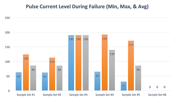 Figure25: Minimum, maximum and average pulse current during failure for all tested diodes