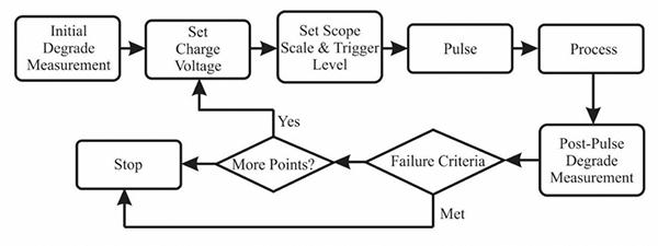 Figure 9: TLP test procedure flow chart