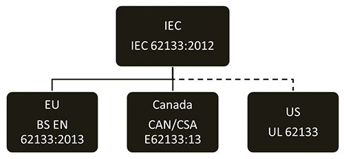 Figure 1: International hierarchy of battery standards based on IEC 62133