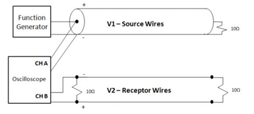 Figure 10: Physical setup showcasing shielding of the source via coaxial cable