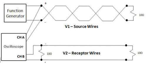 Figure 11: Physical setup showcasing shielding of the source via twisted wire pair