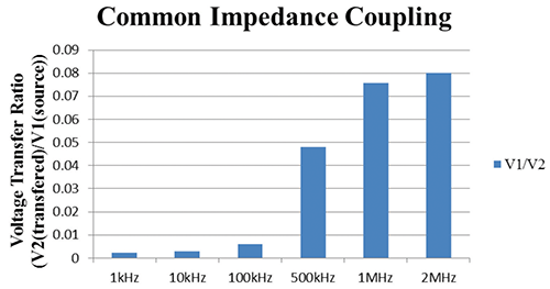Figure 16: Graph tabulating the normalized crosstalk based on frequency and wire type for common impedance coupling
