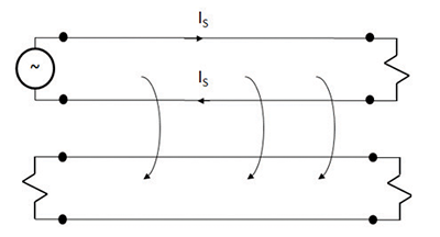 Figure3: Showing the magnetic field linking two example circuits together