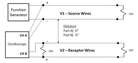 Figure 7: Physical setup showcasing the effect of wire separation