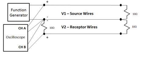 Figure 8: Physical setup showcasing a common impedance return path