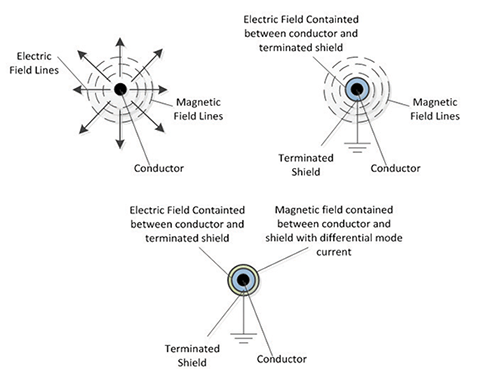 Figure 9: Unconstrained fields in a conductor (top left), and a properly terminated shield for electric fields (top right). Constrained fields due to differential mode current canceling the stray magnetic fields (bottom).
