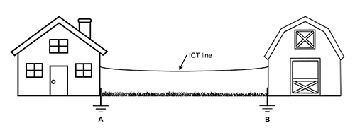 Figure 1: ICT line between two structures. Each structure has its own ground rod