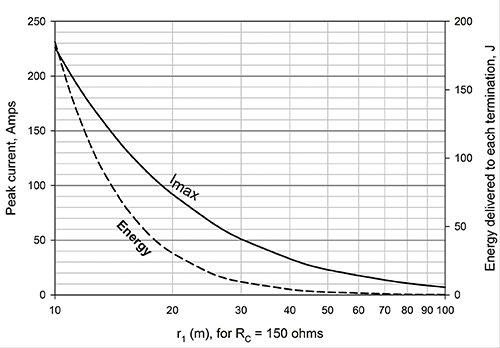 Figure10: Peak current, and J for ground spacing = 30 m and ground resistance of 81 ohms