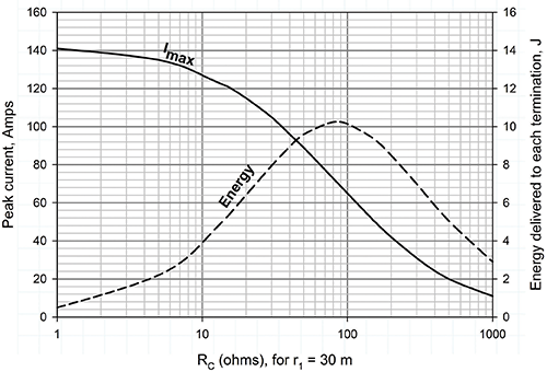 Figure11: Peak wire current and J for r1 = 30 m, ground spacing = 30m, and ground resistance of 81 ohms