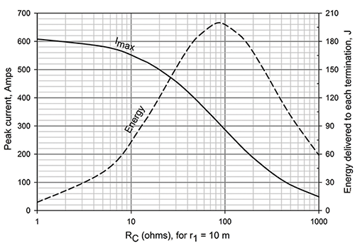 Figure12: Peak wire current and J for r1 = 10 m, ground spacing = 30m, and ground resistance of 81 ohms