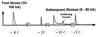 Figure13: Typical lightning flash, where C = charge in coulombs