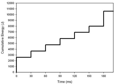 Figure16: Burst energy plot [6]