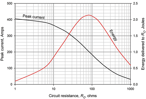 Figure 3: Current induced in a 30 m long ICT circuit by a typical 30 kA 5.5/75 stroke 30 m away, and the resulting energy in RC