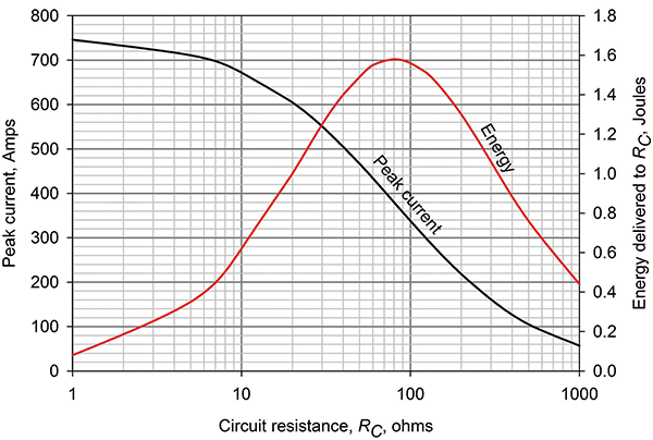 Figure 4: Current induced in a 30 m long ICT circuit by a typical 12 kA 1.2/32 subsequent stroke 30 m away, and the resulting energy in RC