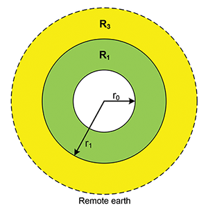 Figure 7: Areas corresponding to resistances R1 and R3