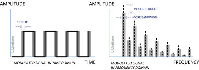 spread spectrum techniques