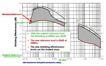 Figure 1: MIL-STD-285 Shielding Effectiveness: Revised Test Data & Results