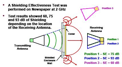 Figure 2: MIL-DTL-83528C Shielding Effectiveness Testing of Newspaper