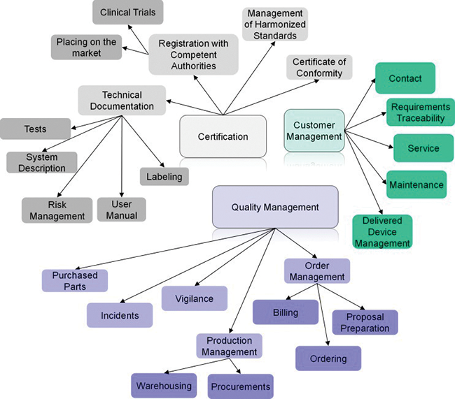 Figure 1: Exemplary processes of medical device manufacturers that are subject to  rigorous documentation: certification, customer management, quality management