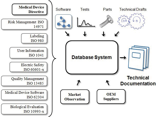 Figure 2: Structure of the software tool incorporating requirements from the Medical Device Directive, harmonized standards, software development  and CAD interface and both document and quality management for market observation, part ordering and customer/OEM management. The software ultimately allows generation of technical documentation from the implemented data.
