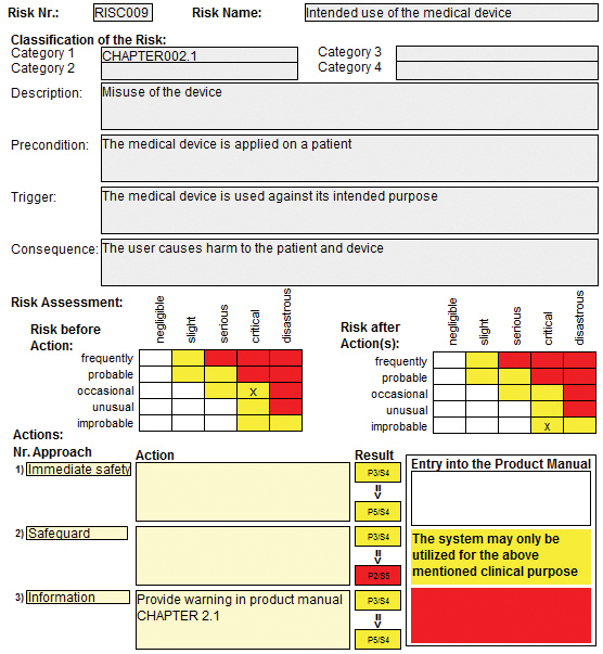 Figure 3 Layout Of The Risk Analysis And Assessment Process Warnings Cautions Can